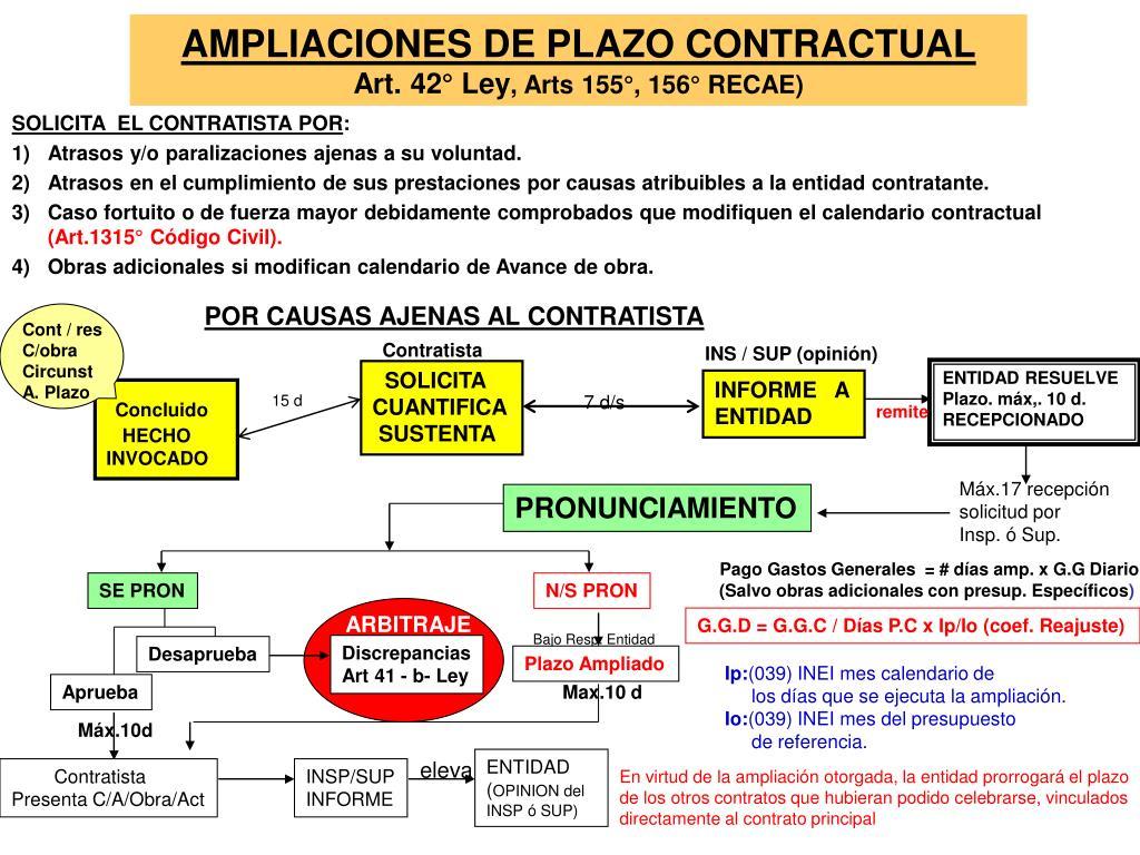 AMPLIACIONES DE PLAZO CONTRACTUAL
