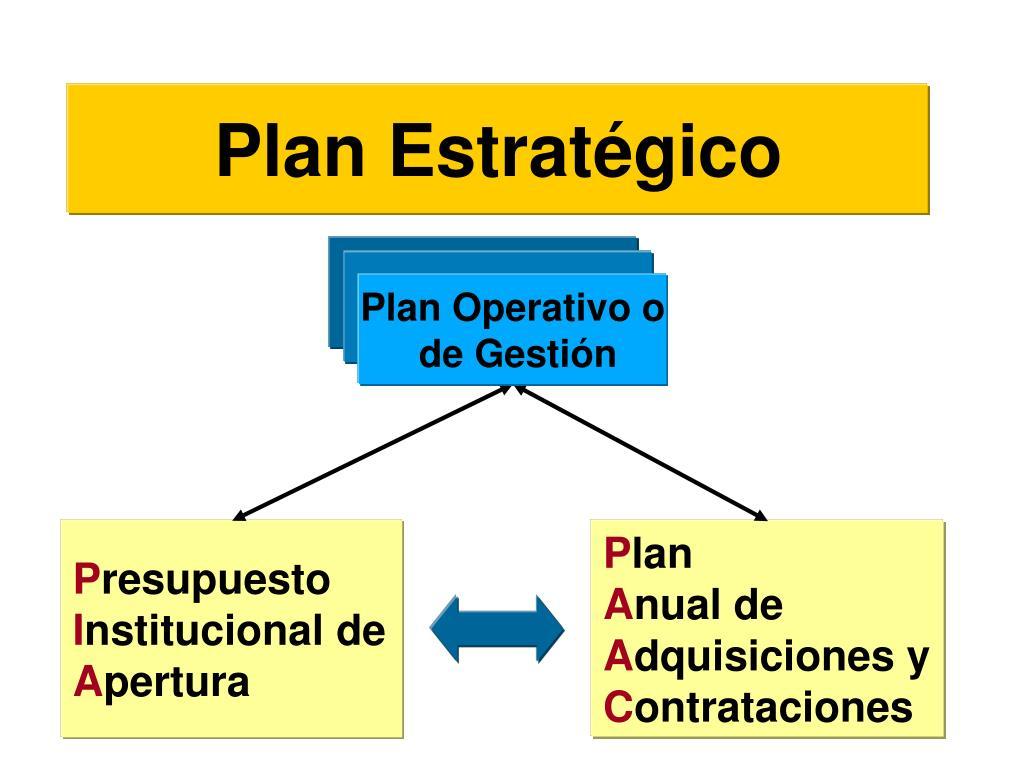 Plan Operativo o