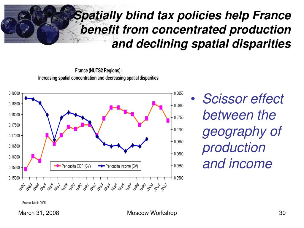 Spatially blind tax policies help France benefit from concentrated production and declining spatial disparities