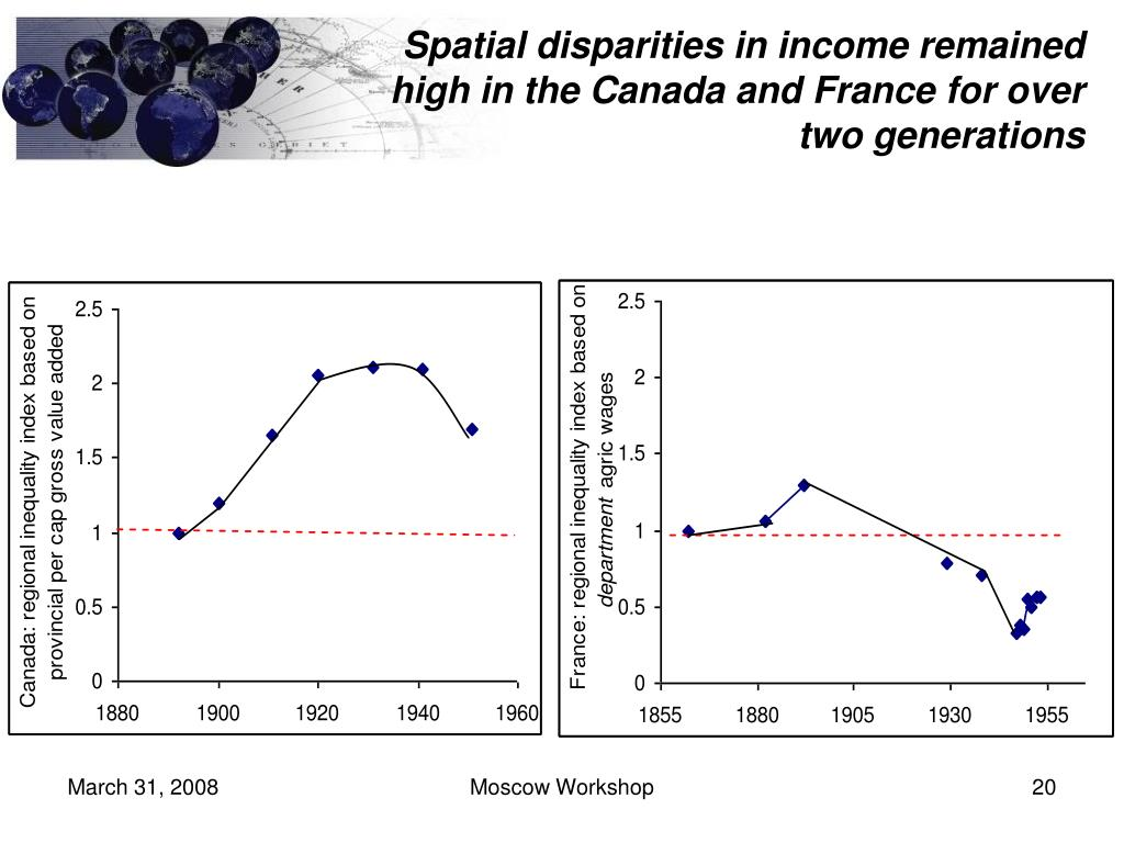 Spatial disparities in income remained high in the Canada and France for over two generations