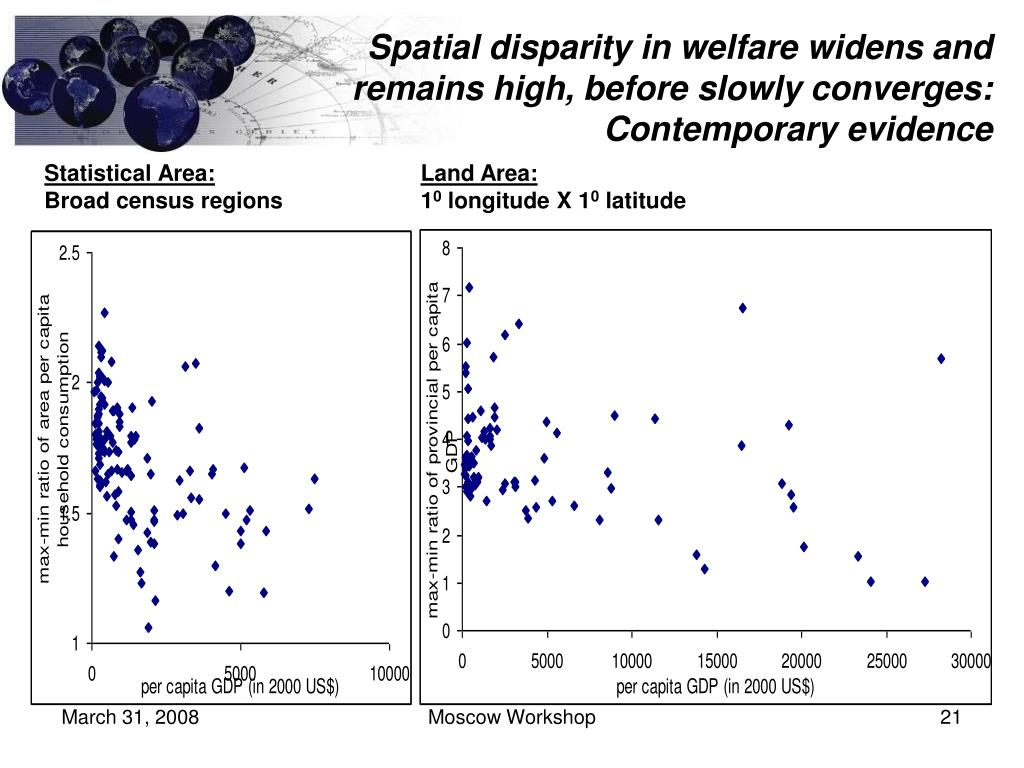 Spatial disparity in welfare widens and remains high, before slowly converges: Contemporary evidence