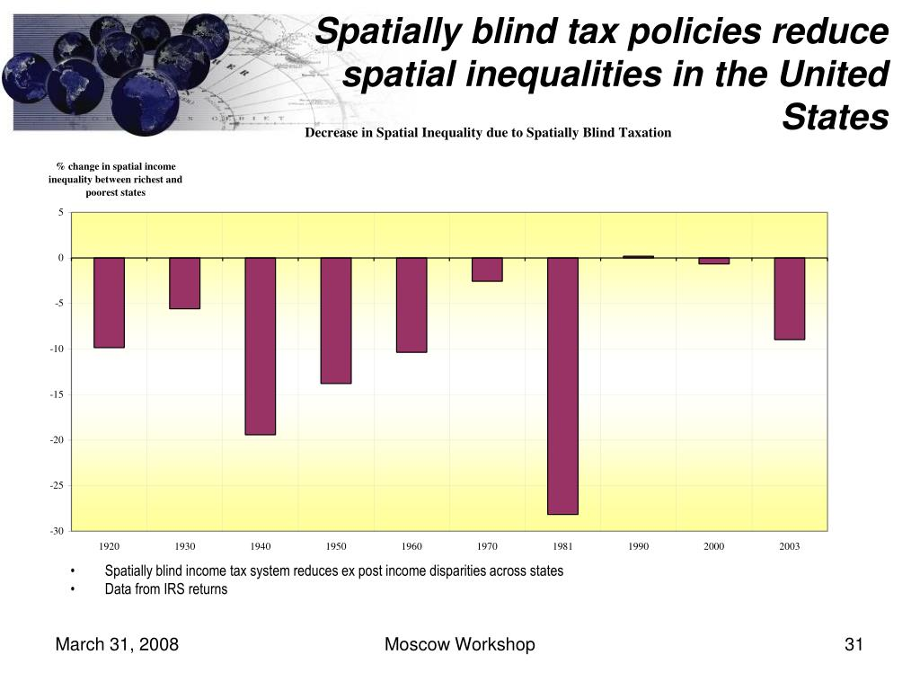 Spatially blind tax policies reduce spatial inequalities in the United States