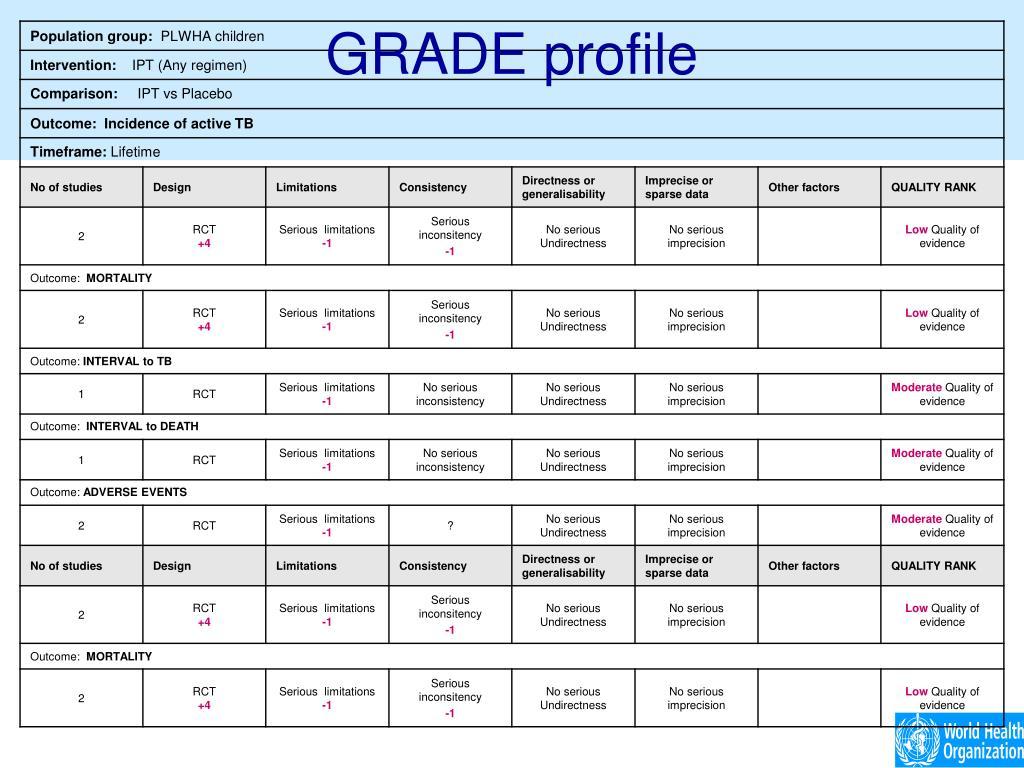 GRADE profile