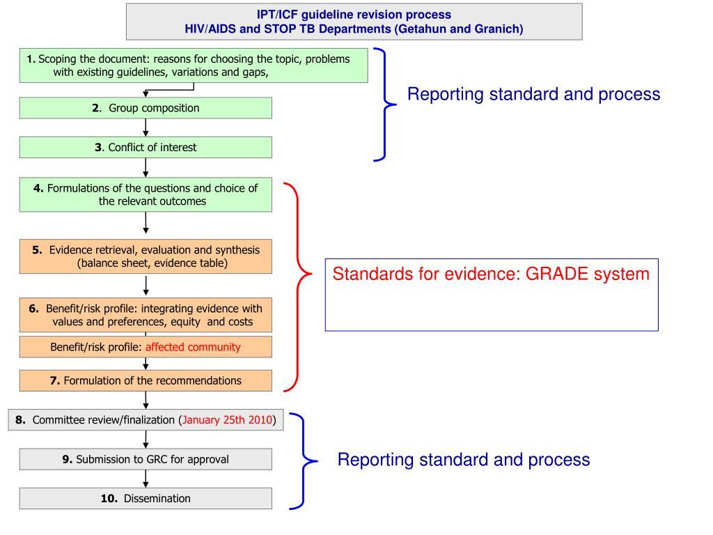 Reporting standard and process