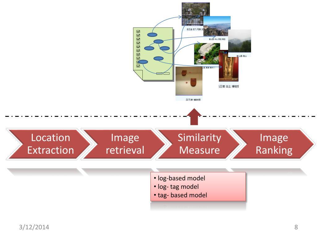 log-based model