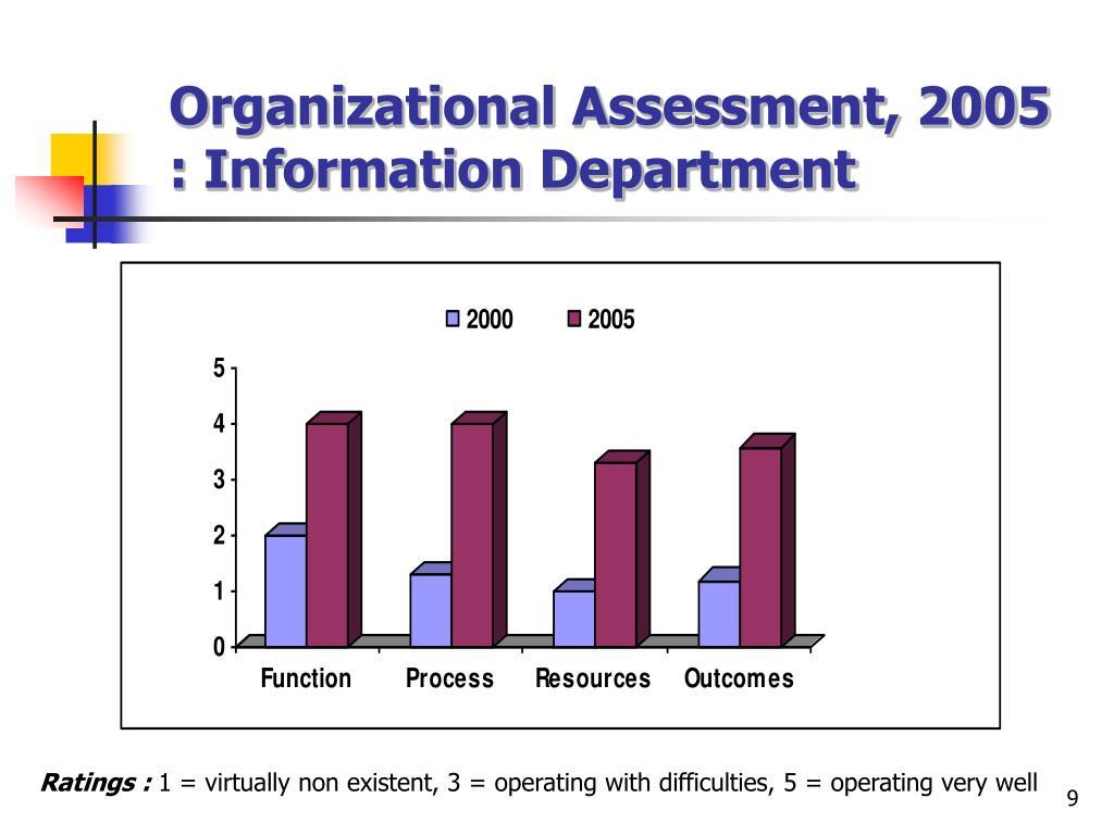 Organizational Assessment, 2005 : Information Department