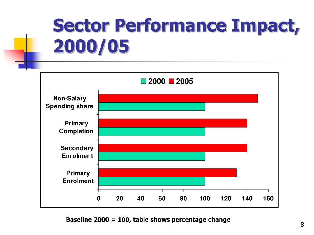 Sector Performance Impact, 2000/05