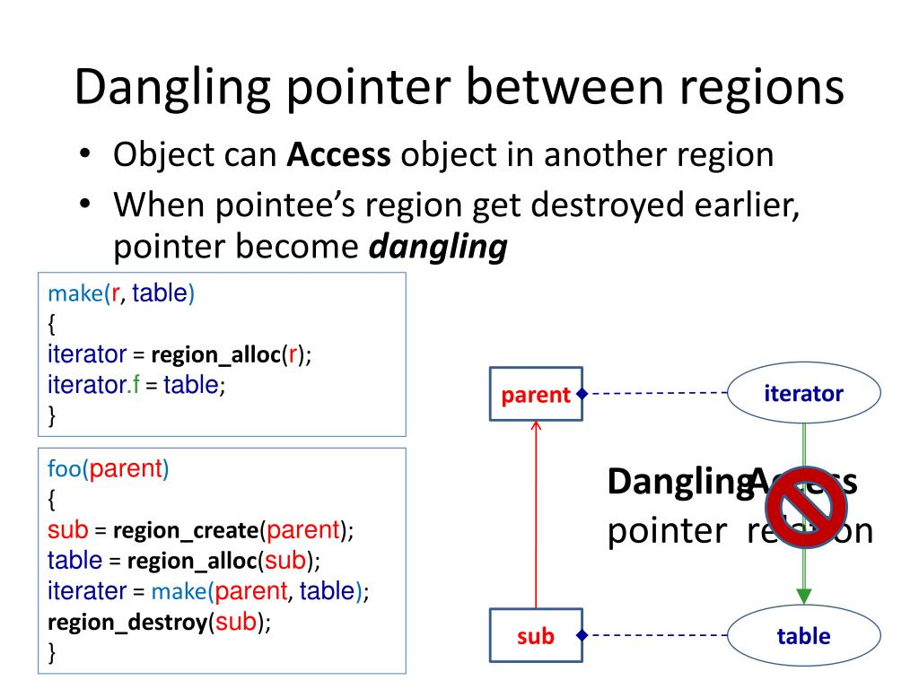 Dangling pointer between regions