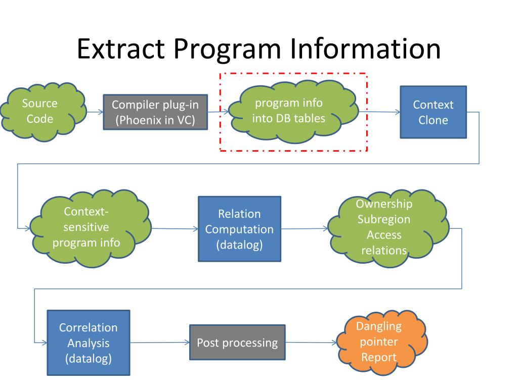 Extract Program Information