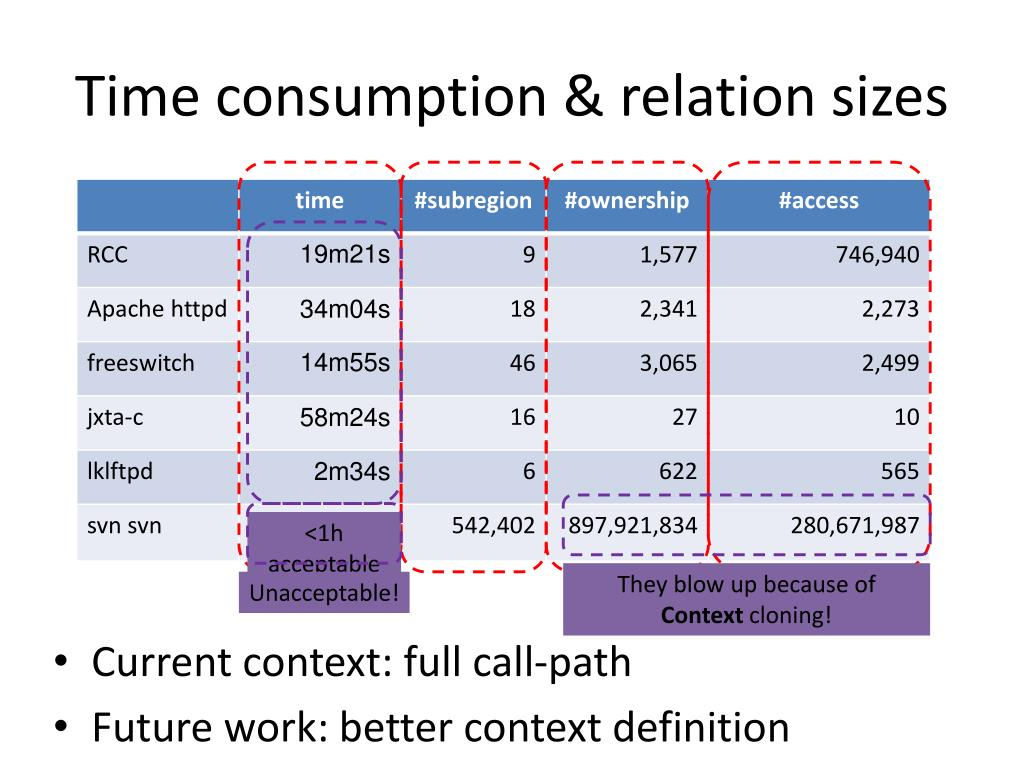 Time consumption & relation sizes
