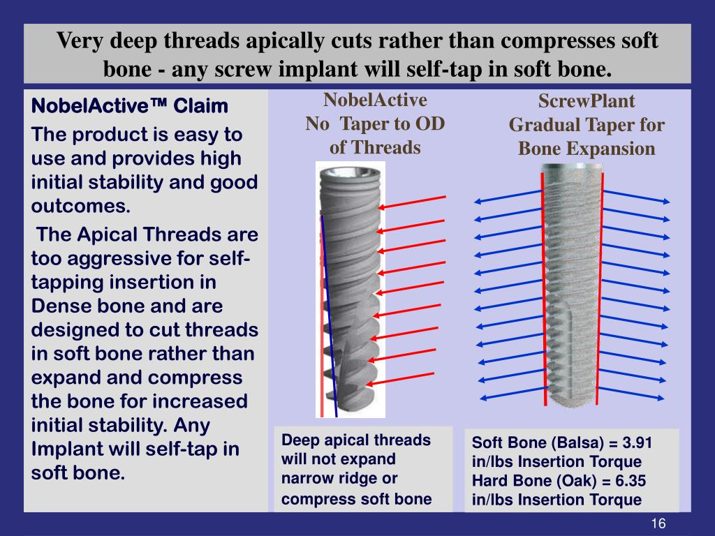 Very deep threads apically cuts rather than compresses soft bone - any screw implant will self-tap in soft bone.