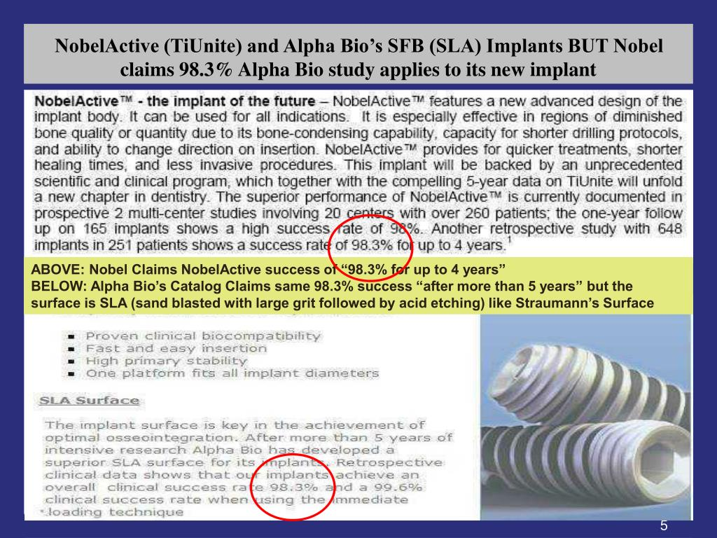 NobelActive (TiUnite) and Alpha Bio's SFB (SLA) Implants BUT Nobel claims 98.3% Alpha Bio study applies to its new implant