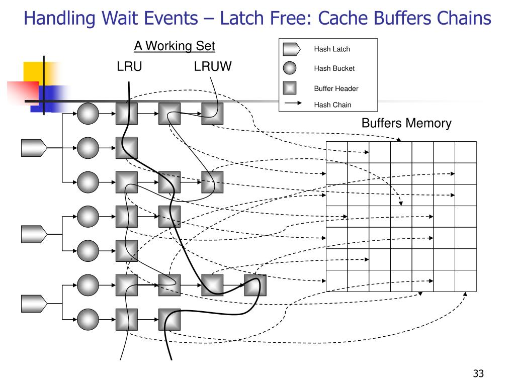 Handling Wait Events – Latch Free: Cache Buffers Chains