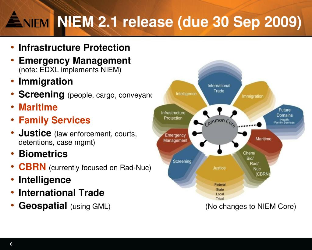 NIEM 2.1 release (due 30 Sep 2009)