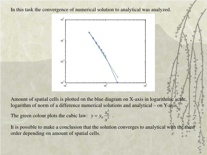 In this task the convergence of numerical solution to analytical was analyzed.