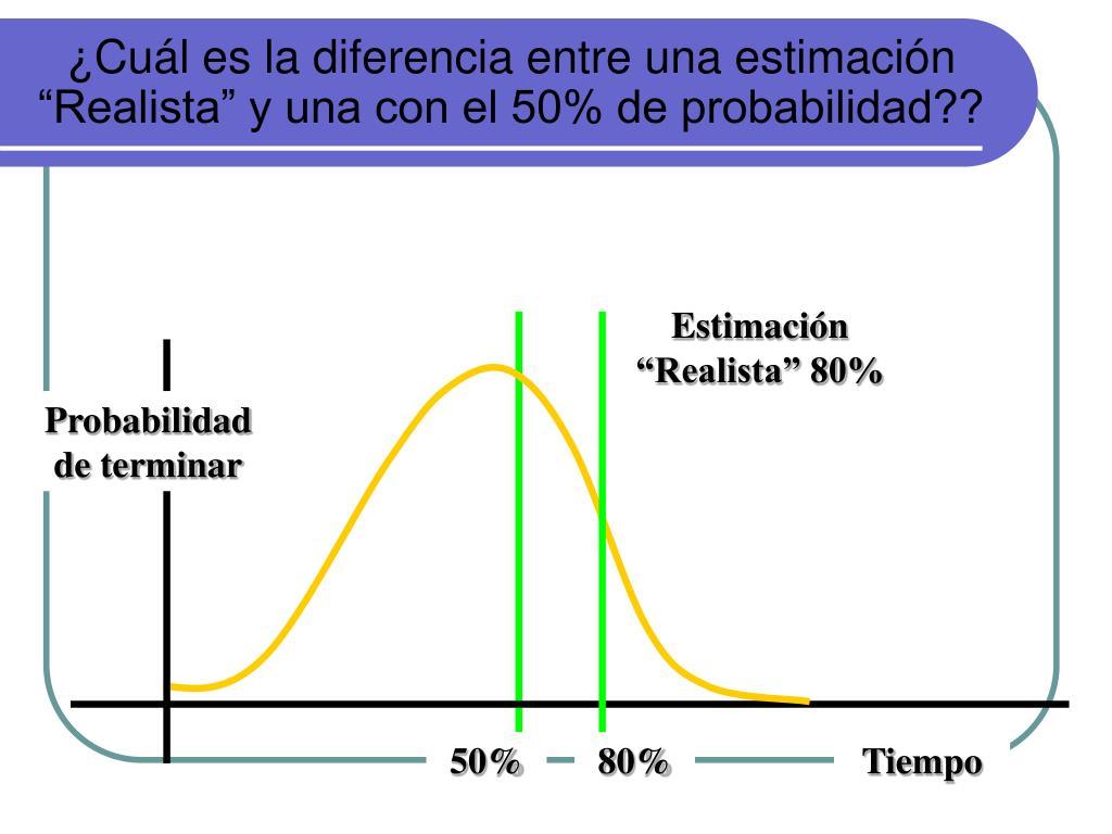"""¿Cuál es la diferencia entre una estimación """"Realista"""" y una con el 50% de probabilidad??"""