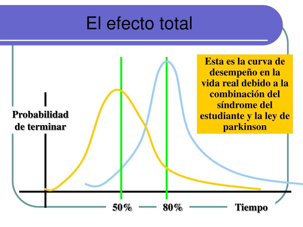 El efecto total