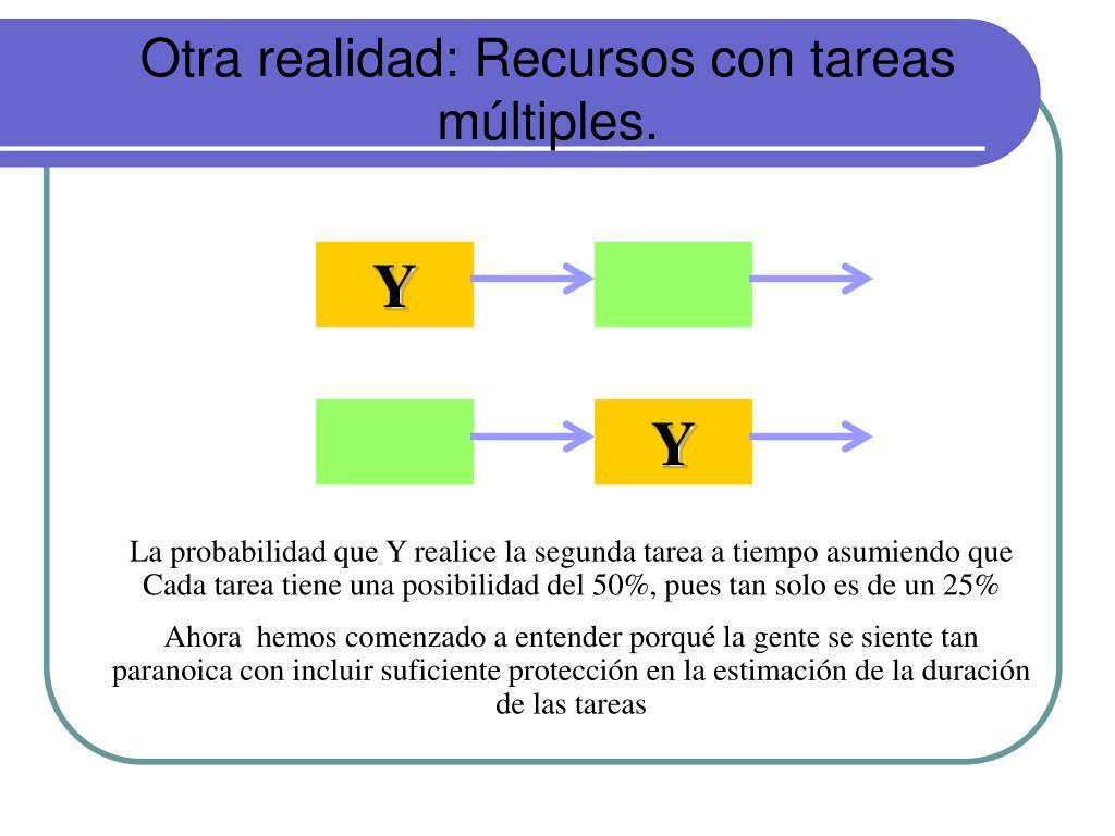 Otra realidad: Recursos con tareas múltiples.