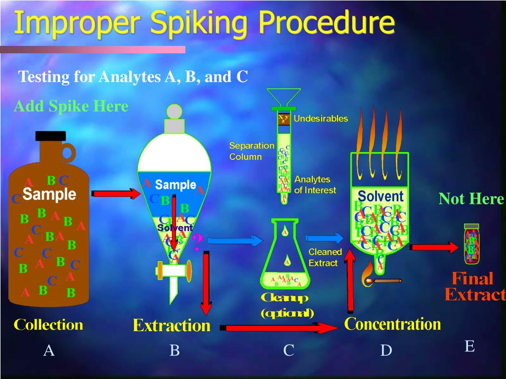 Improper Spiking Procedure