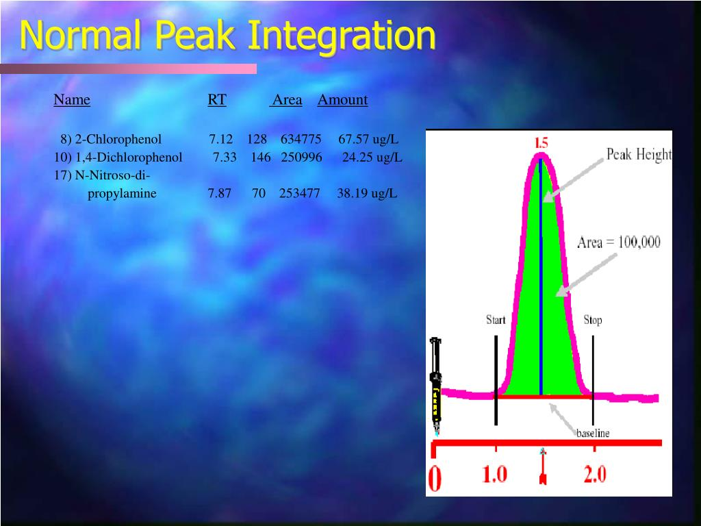 Normal Peak Integration