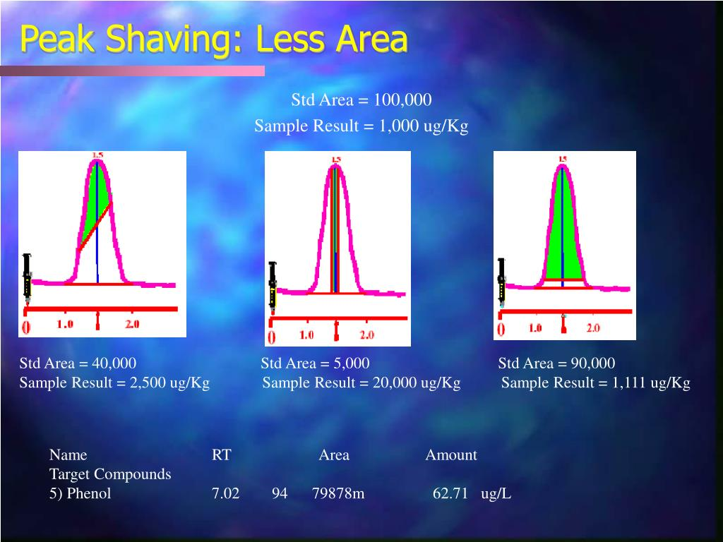 Peak Shaving: Less Area