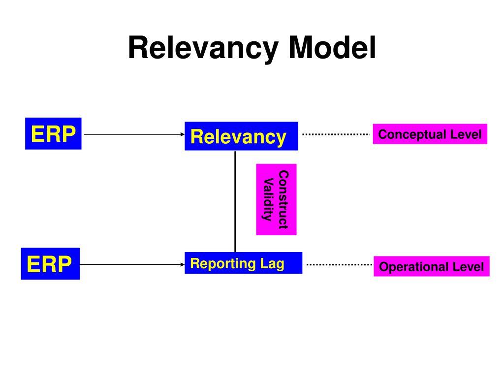 Relevancy Model