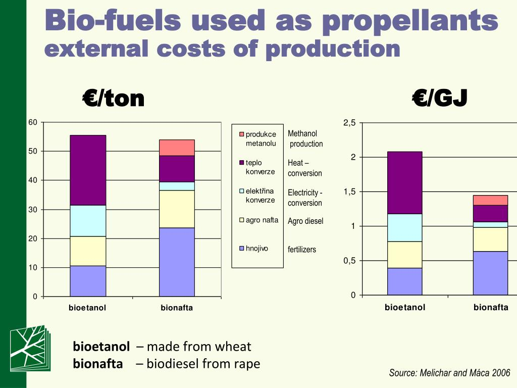 Bio-fuels used as propellants