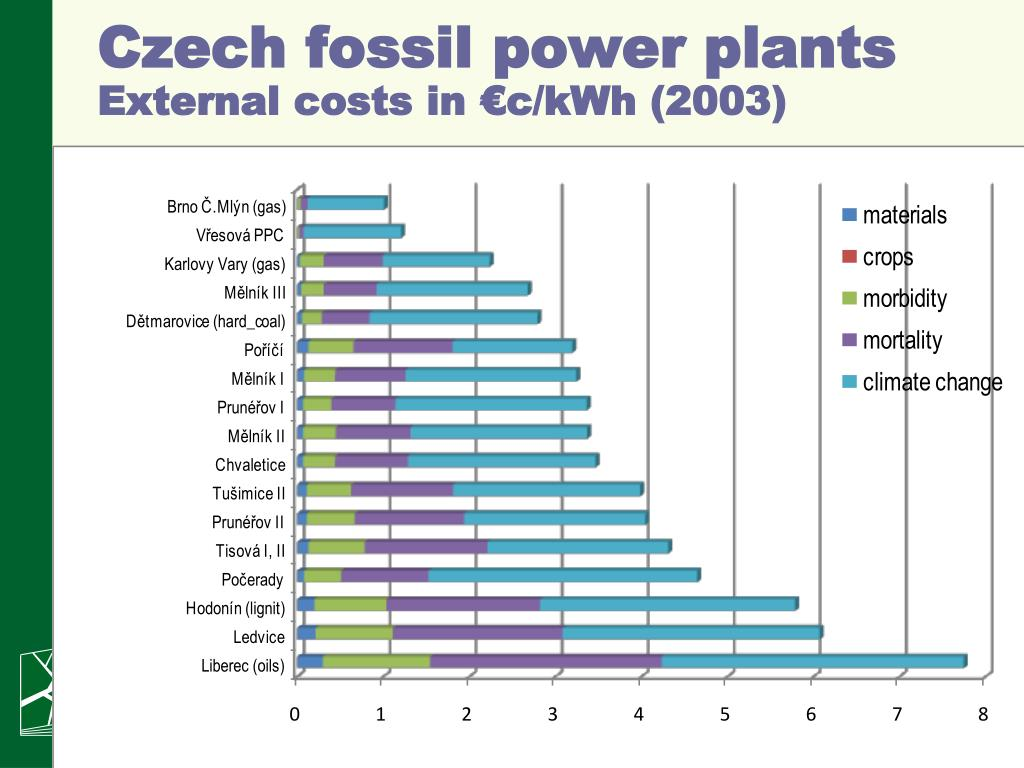 Czech fossil power plants