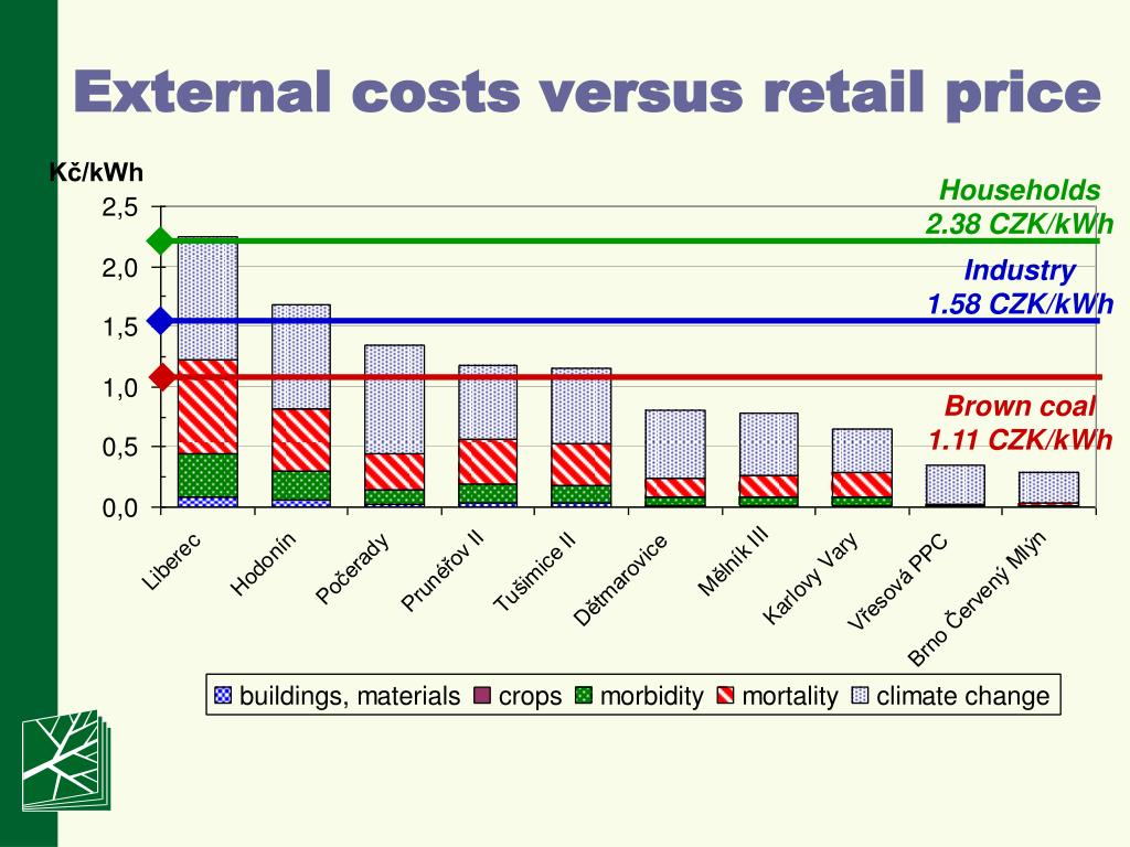 External costs versus retail price