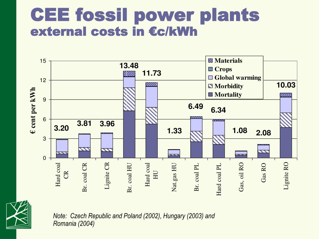 CEE fossil power plants