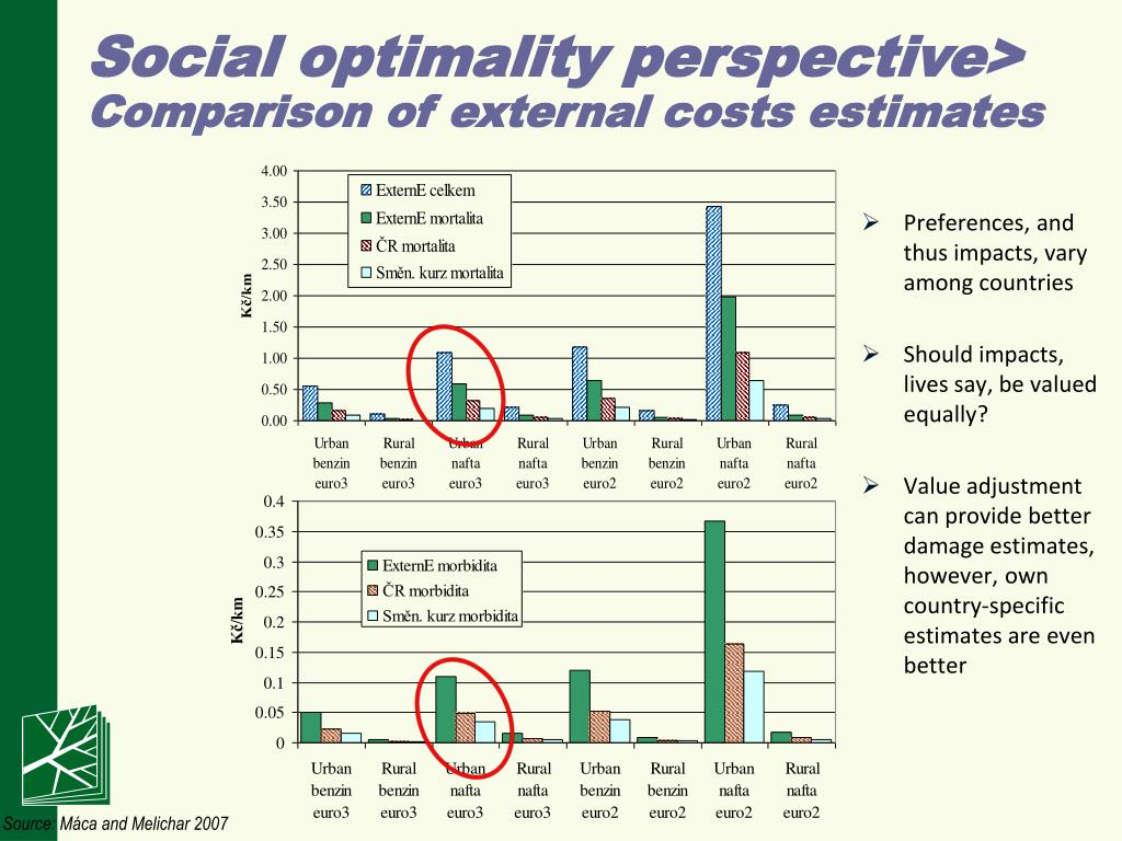 Social optimality perspective>