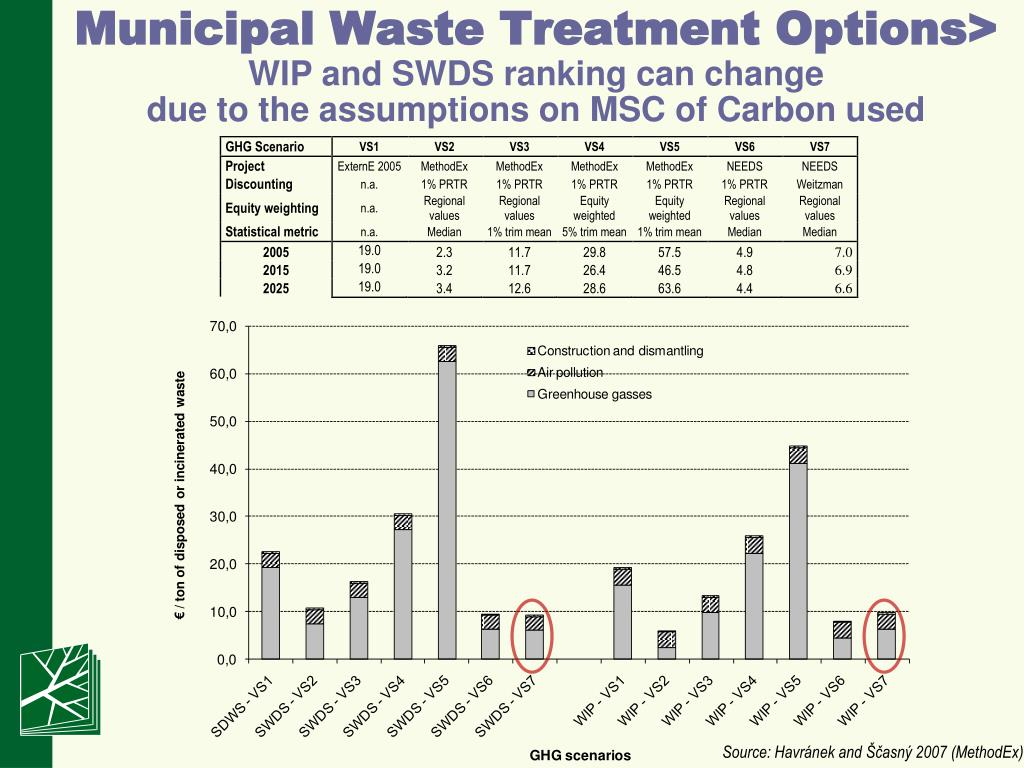 Municipal Waste Treatment Options>