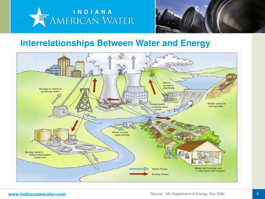 Interrelationships Between Water and Energy