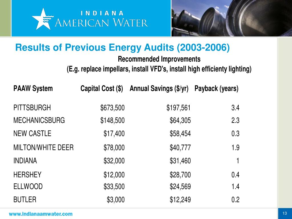 Results of Previous Energy Audits (2003-2006)
