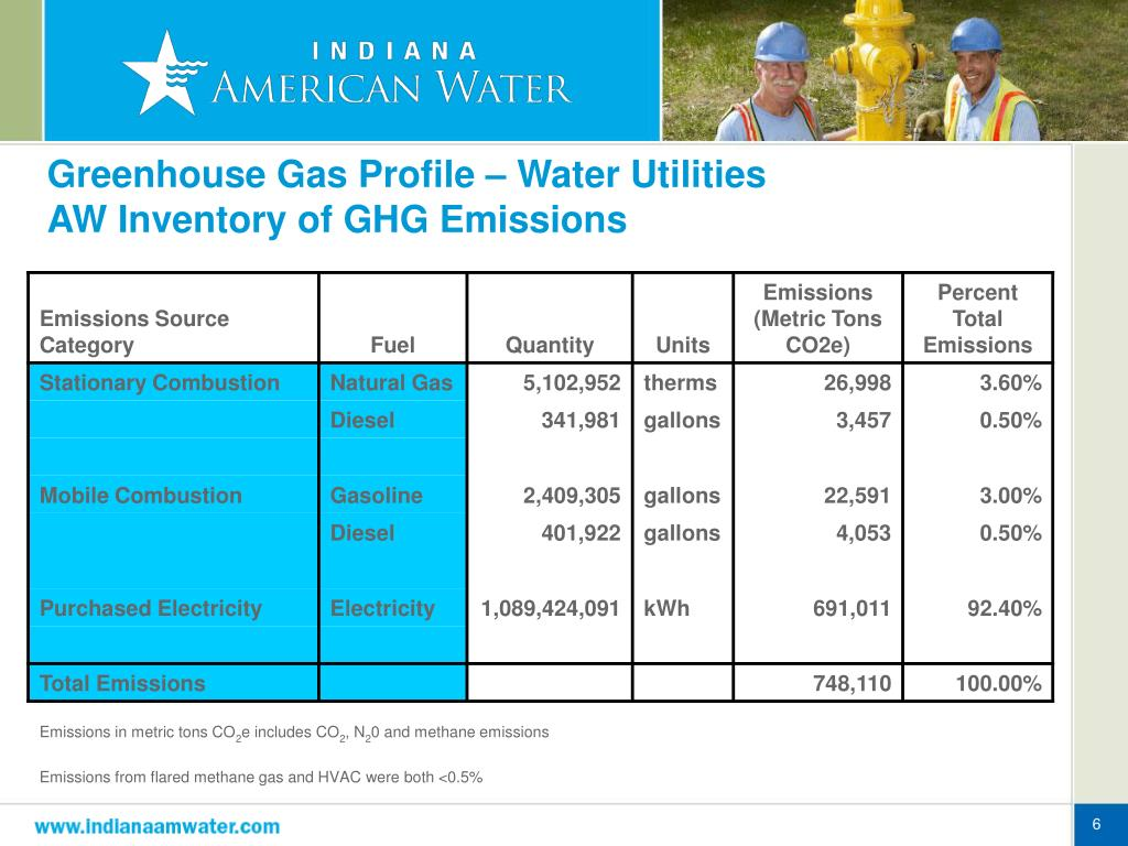 Greenhouse Gas Profile – Water Utilities