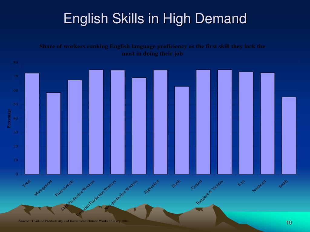 English Skills in High Demand