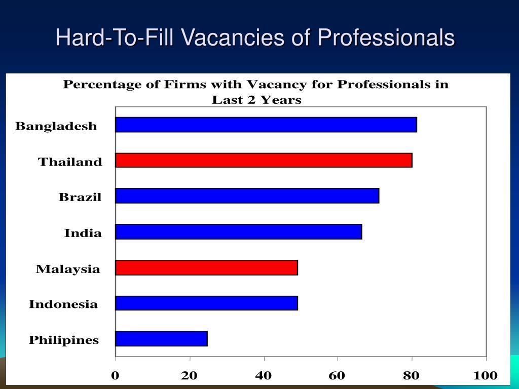 Hard-To-Fill Vacancies of Professionals