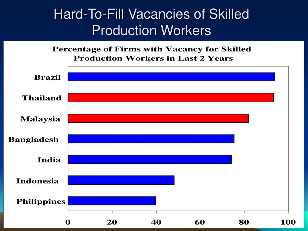 Hard-To-Fill Vacancies of Skilled Production Workers