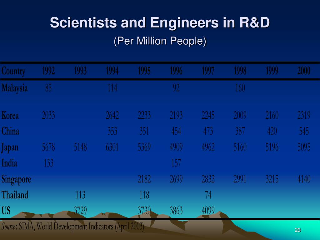 Scientists and Engineers in R&D