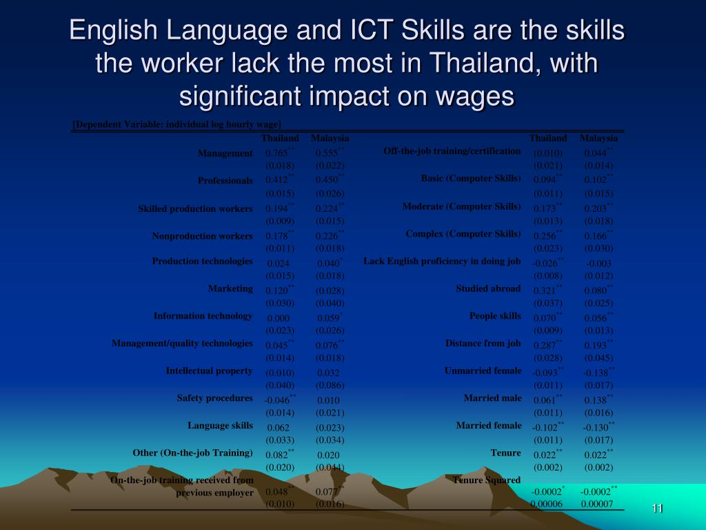English Language and ICT Skills are the skills the worker lack the most in Thailand, with significant impact on wages