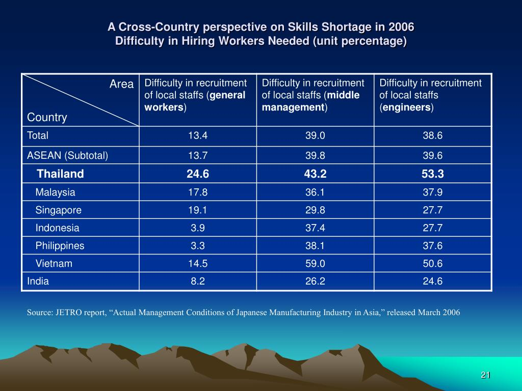 A Cross-Country perspective on Skills Shortage in 2006