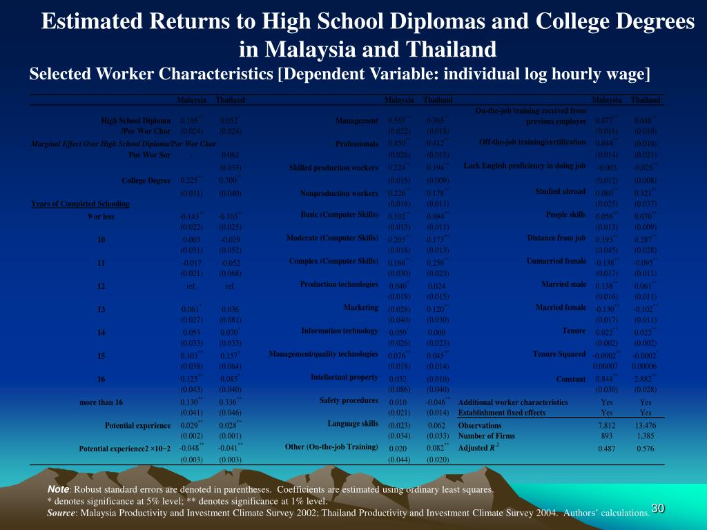 Estimated Returns to High School Diplomas and College Degrees