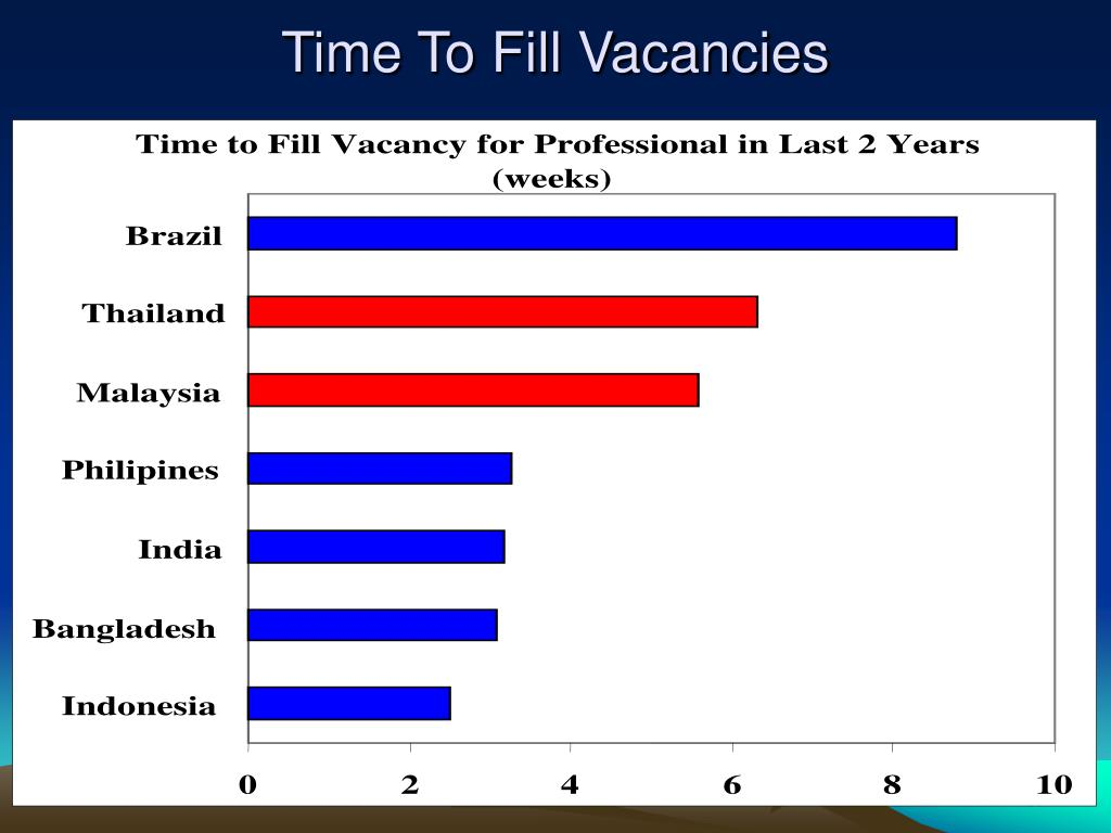 Time To Fill Vacancies