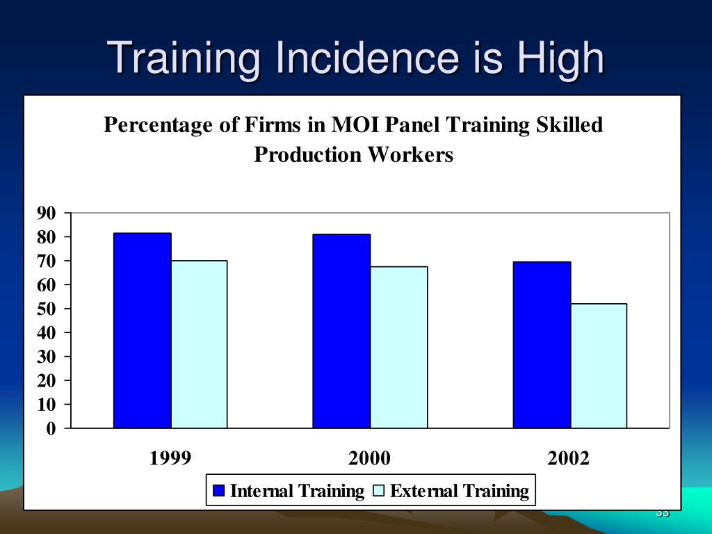 Training Incidence is High