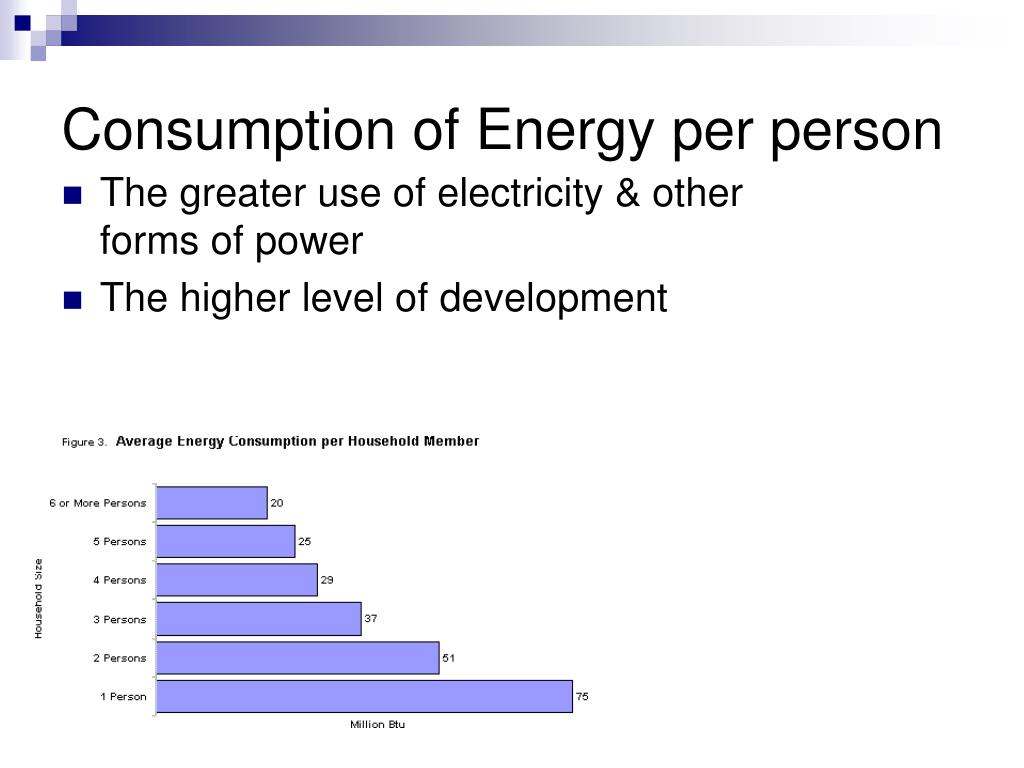 Consumption of Energy per person