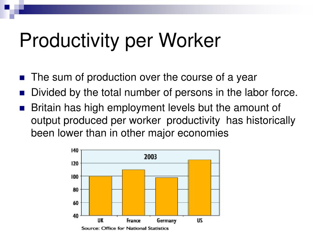 Productivity per Worker