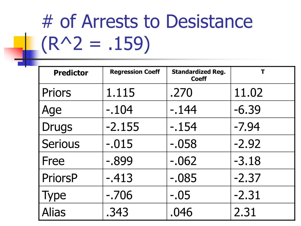 # of Arrests to Desistance (R^2 = .159)
