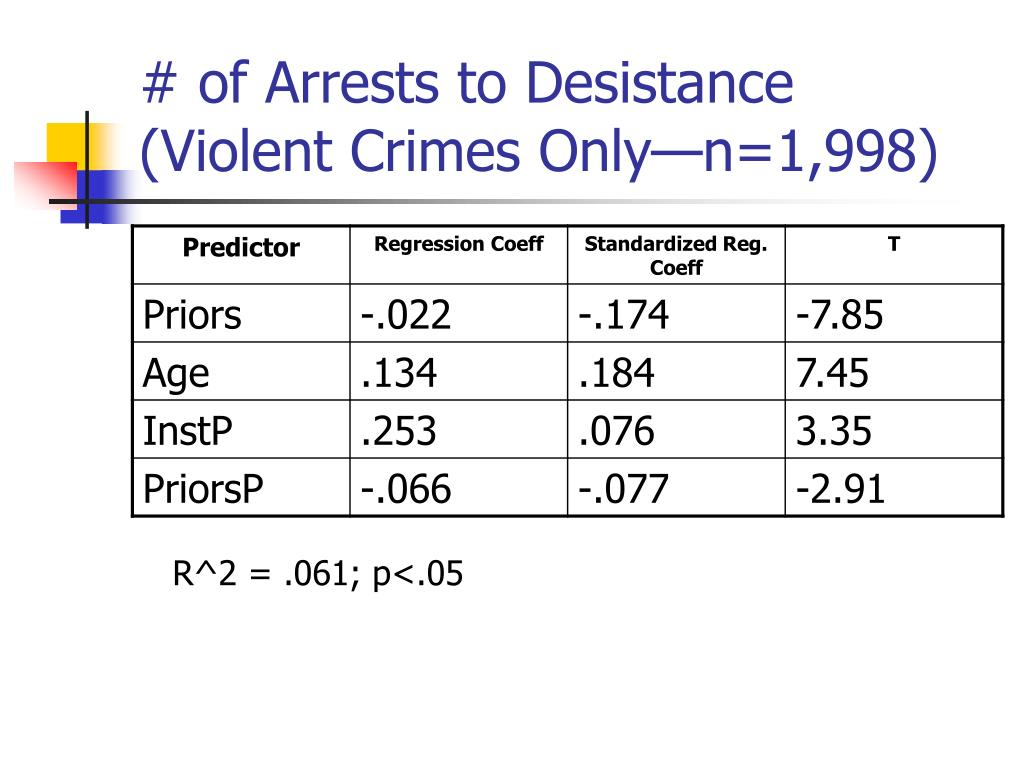 # of Arrests to Desistance (Violent Crimes Only—n=1,998)