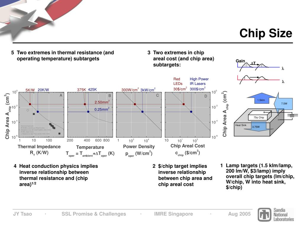 1  Lamp targets (1.5 klm/lamp, 200 lm/W, $3/lamp) imply overall chip targets (lm/chip, W/chip, W into heat sink, $/chip)