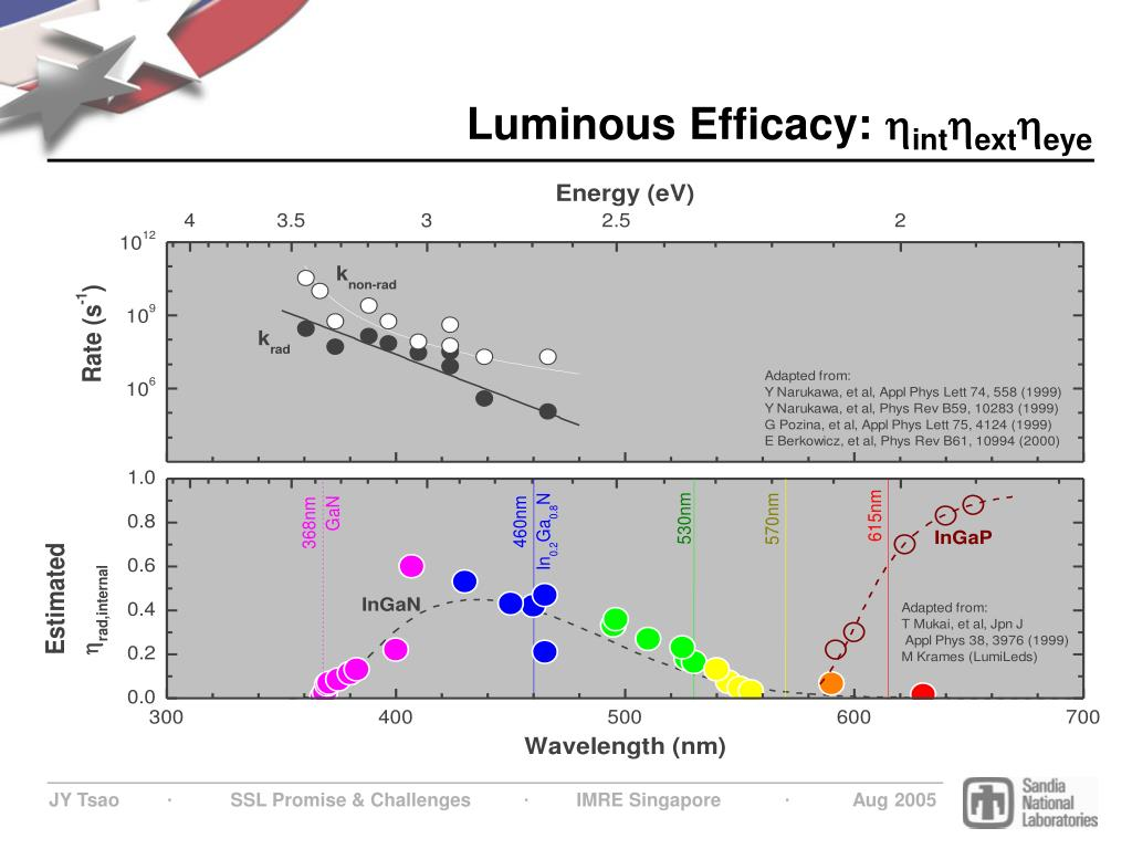 Luminous Efficacy: